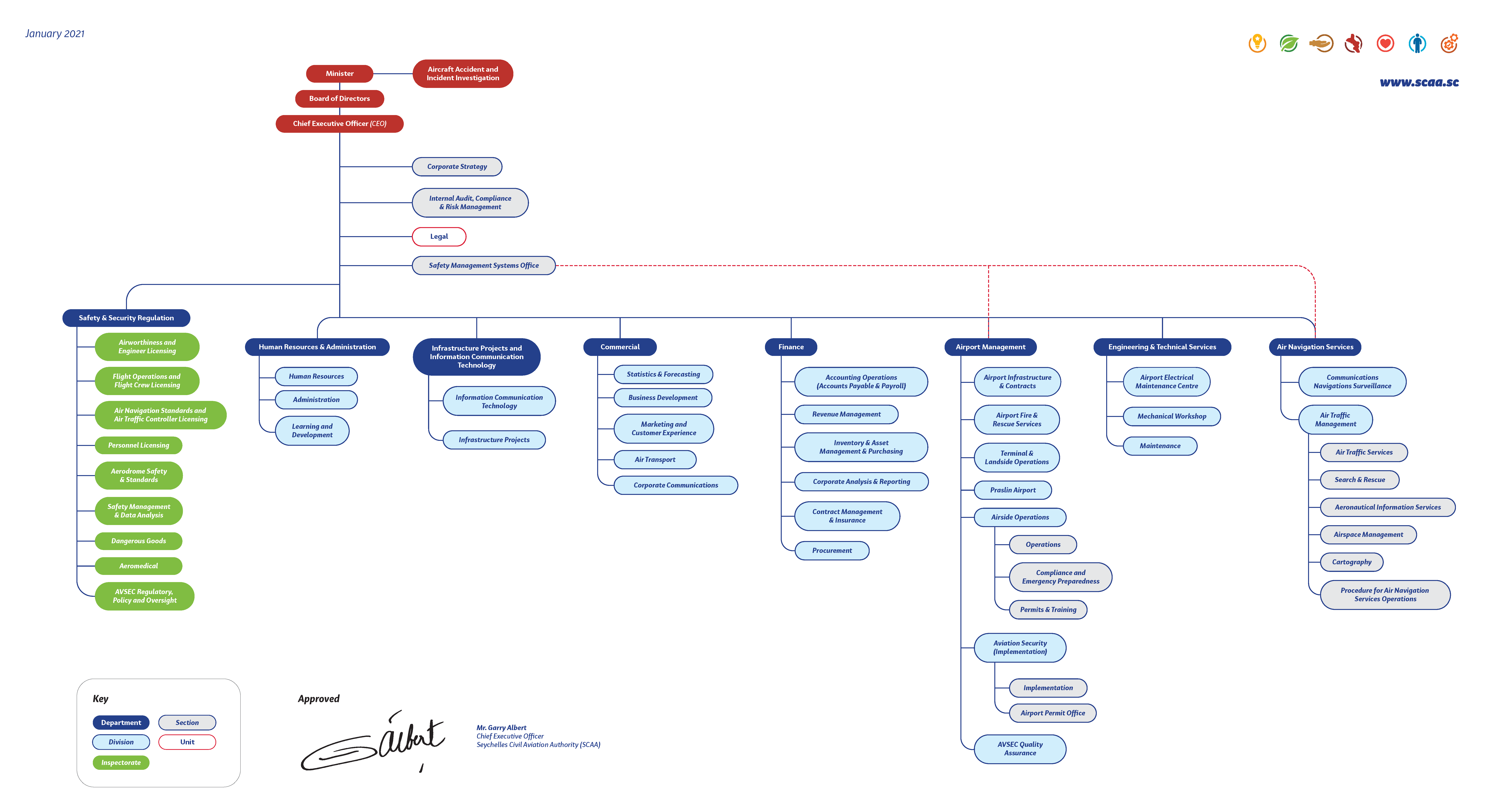 SCAA_Organization_Chart_2021.png